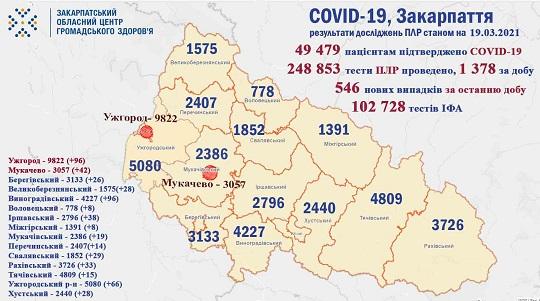 На Закарпатті за добу виявили 546 випадків COVID-19