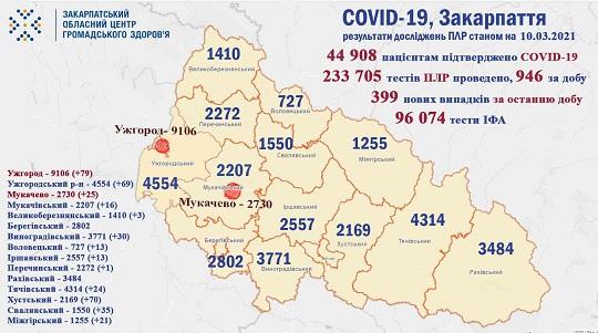 Протягом доби на Закарпатті виявили 399 випадків COVID-19