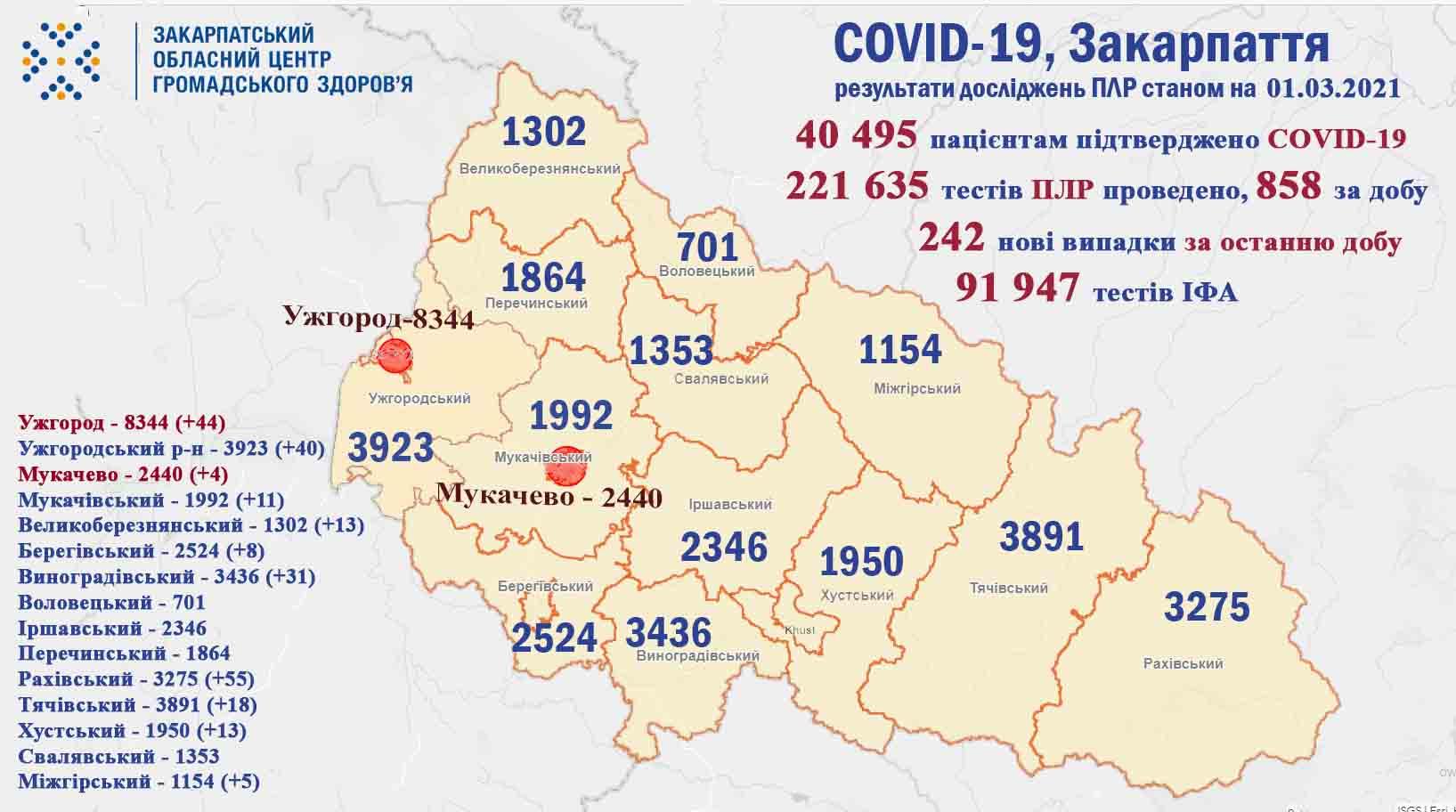На Закарпатті за добу виявили 242 випадки COVID-19