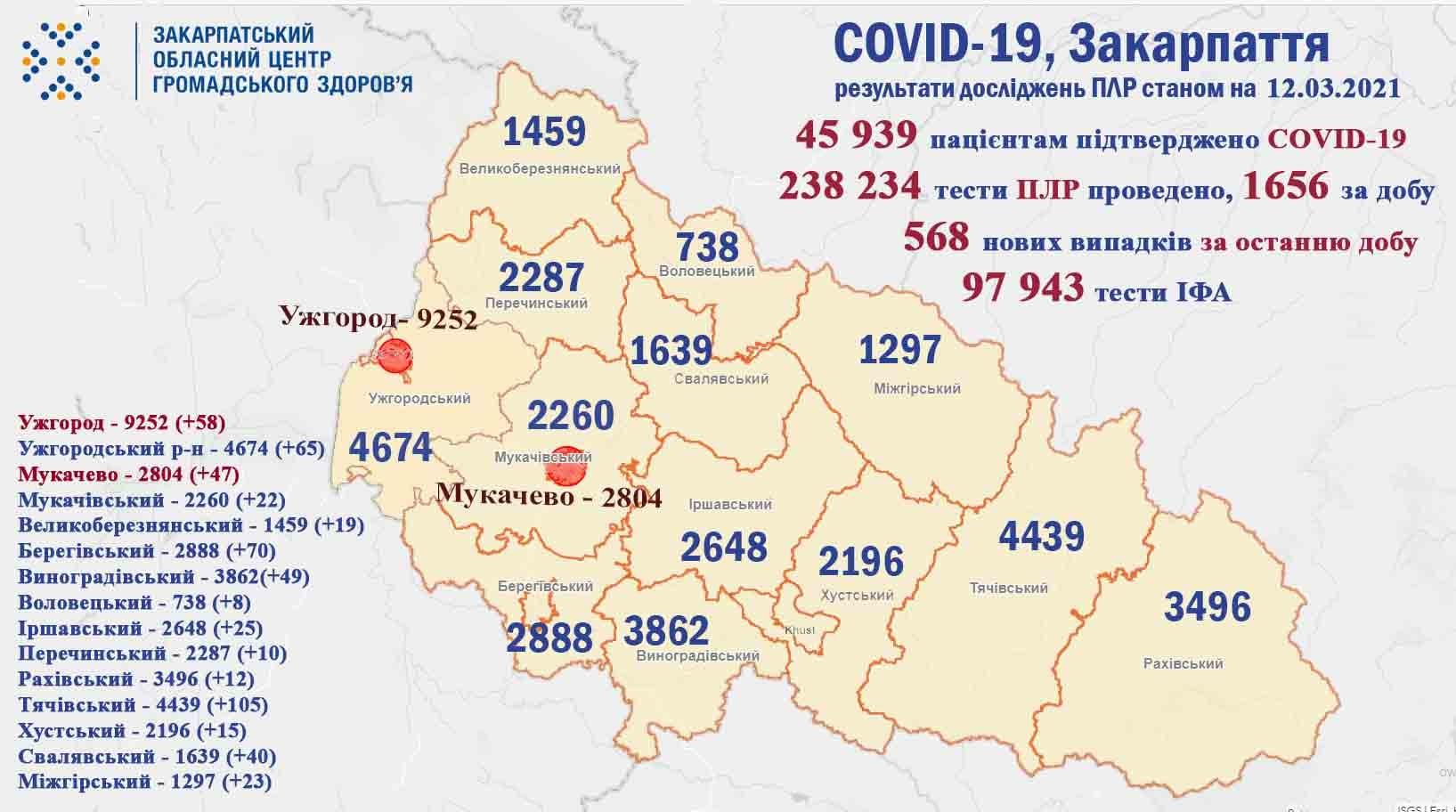 На Закарпатті за добу виявлено 568 випадків COVID-19