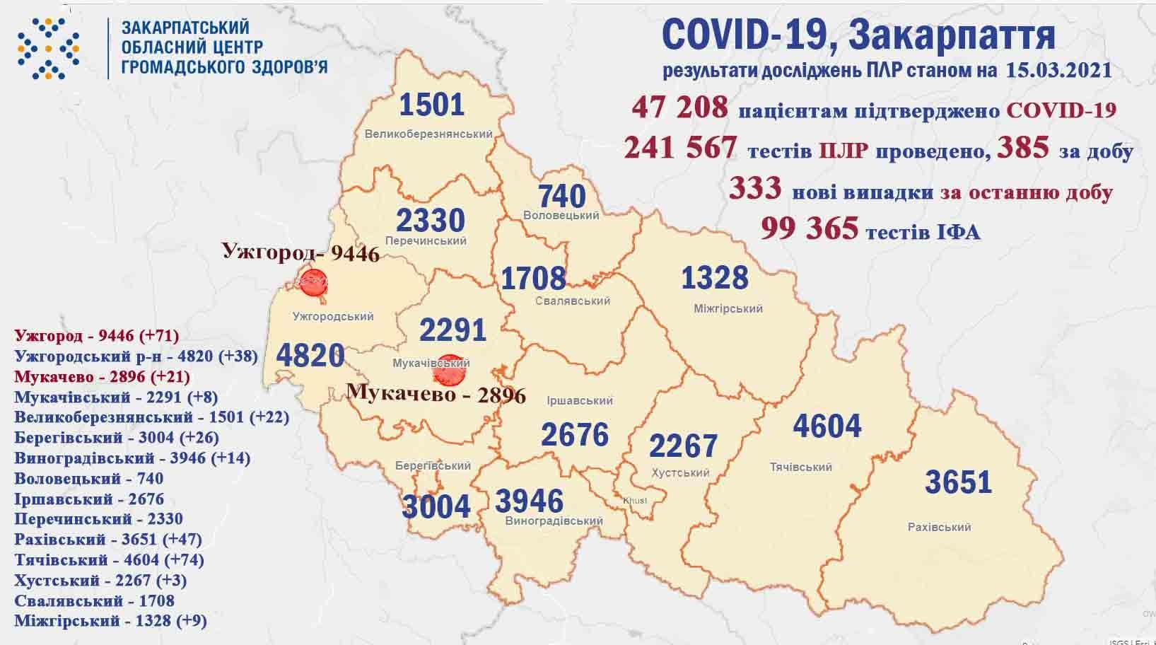 На Закарпатті за добу виявили 333 випадки COVID-19