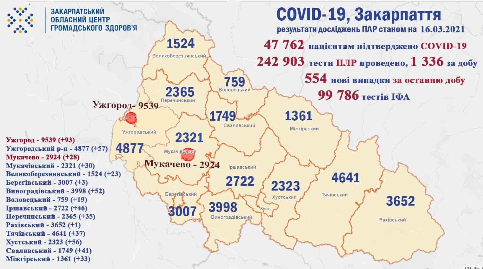 Протягом доби на Закарпатті виявлено 554 випадки COVID-19