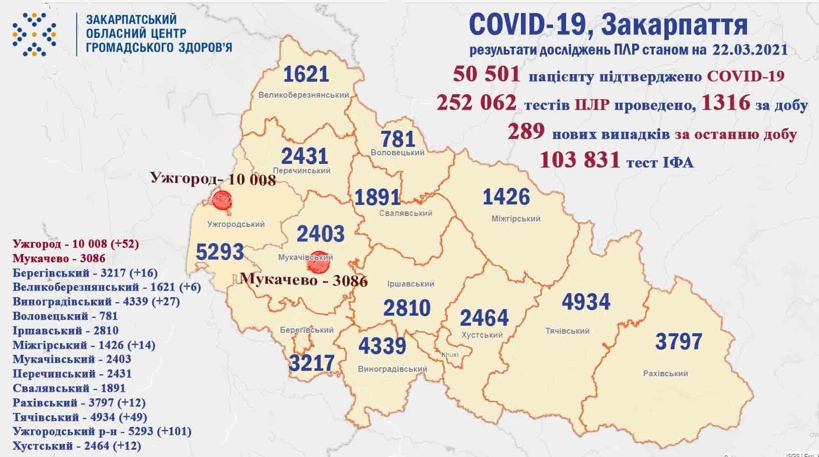 На Закарпатті протягом доби у 289 пацієнтів підтверджено коронавірус