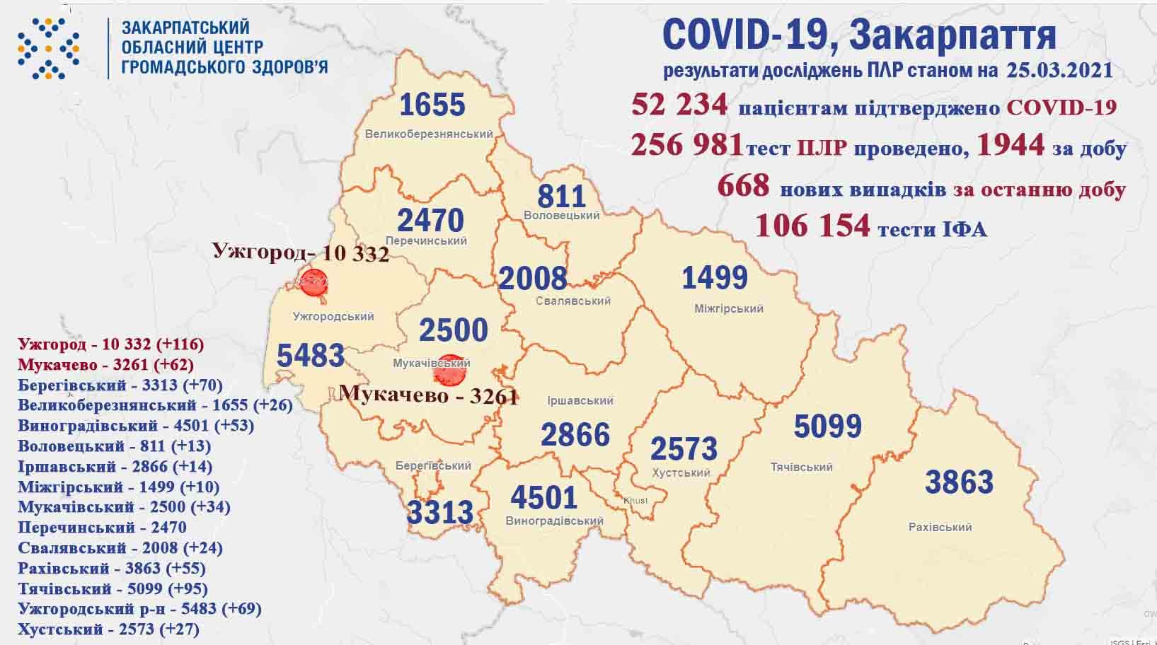 За добу на Закарпатті у 668 пацієнтів підтверджено COVID-19