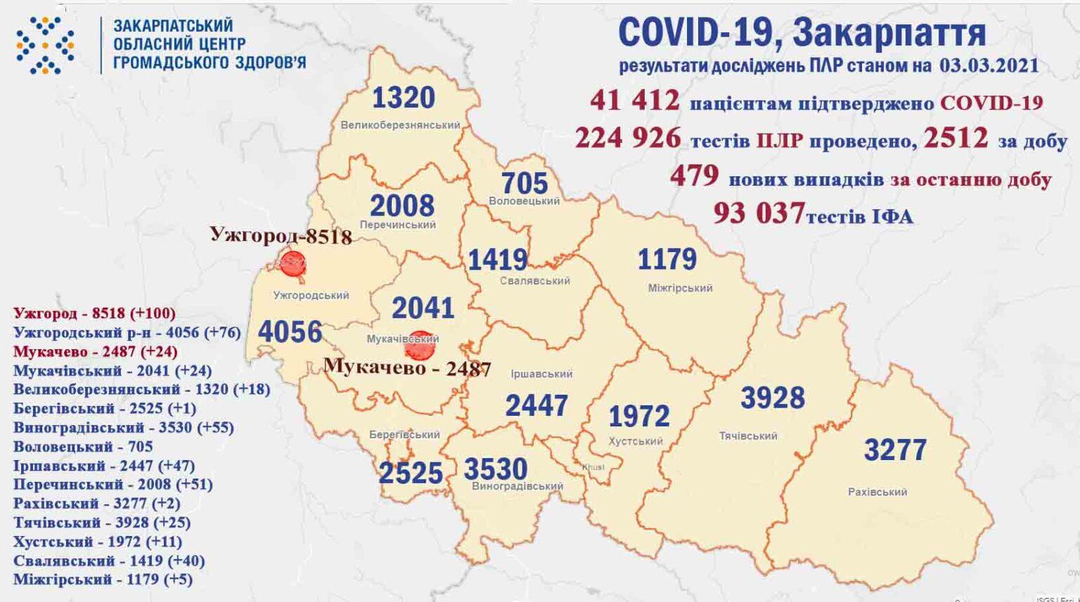Протягом доби на Закарпатті виявили 479 нових випадків коронавірусної інфекції