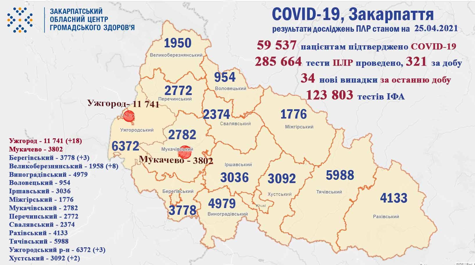 34 випадки COVID-19 виявили за добу на Закарпатті