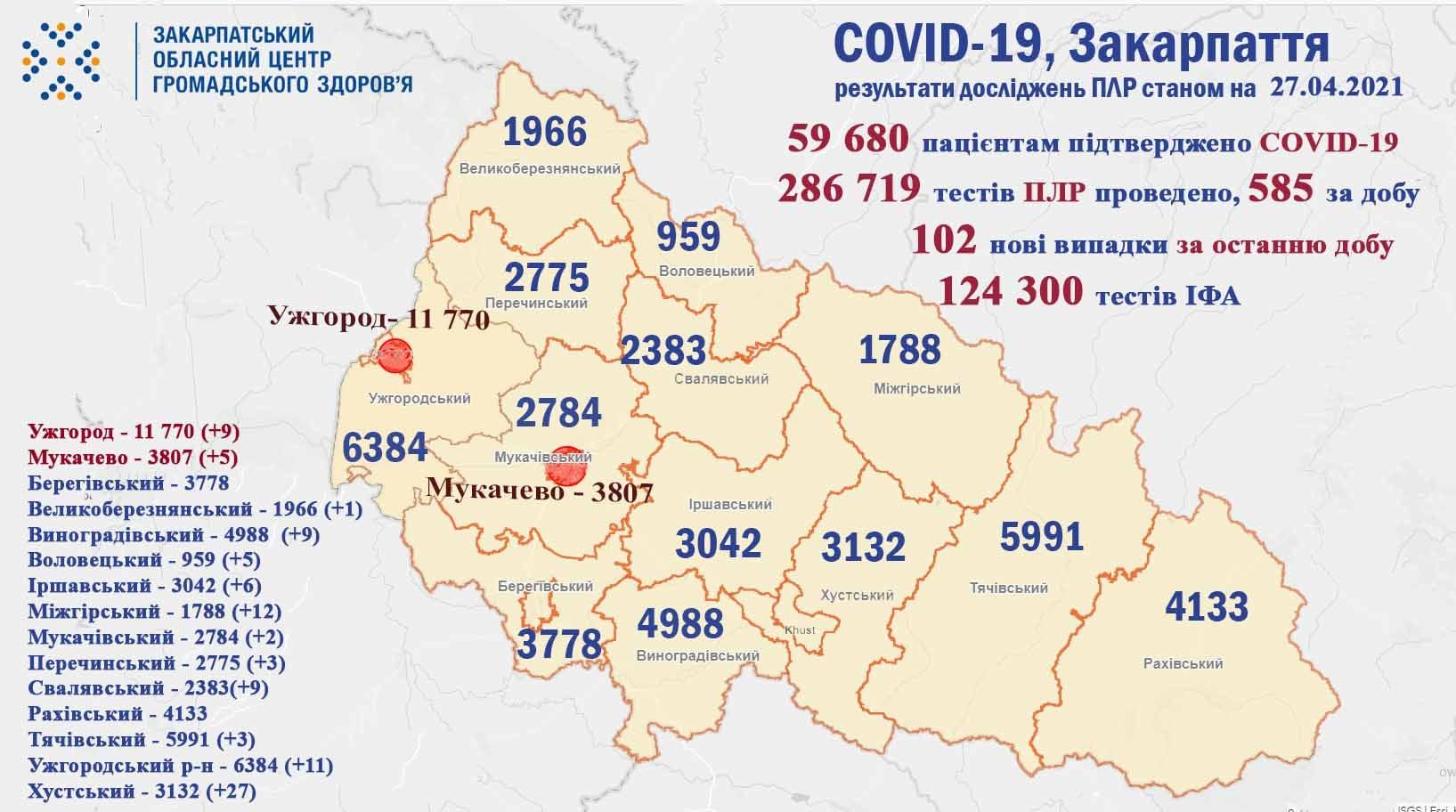 102 випадки COVID-19 виявили за минулу добу на Закарпатті