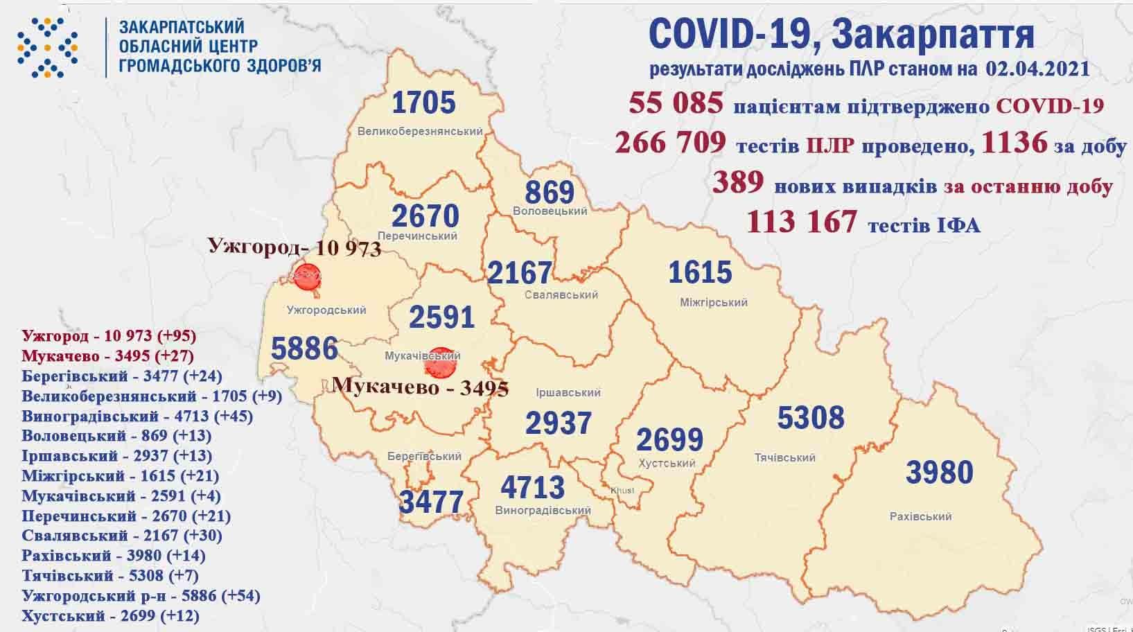 За добу на Закарпатті виявлено 389 випадків COVID-19, помер 21 пацієнт