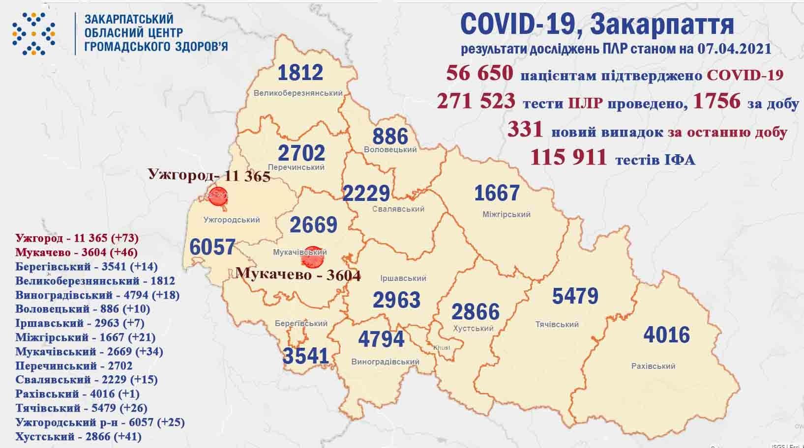 Протягом доби на Закарпатті виявили 331 випадок COVID-19