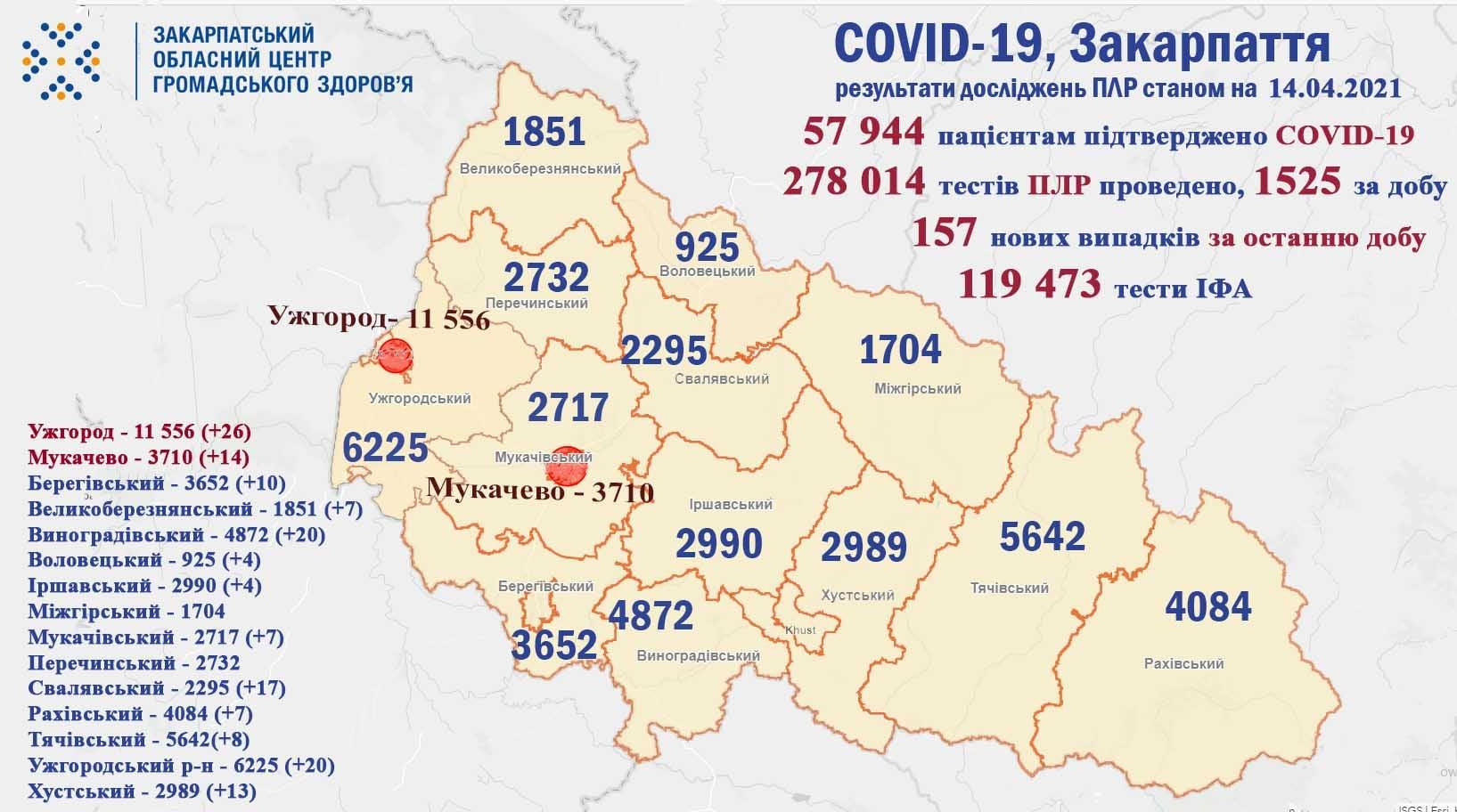На Закарпатті протягом доби виявлено 157 випадків COVID-19
