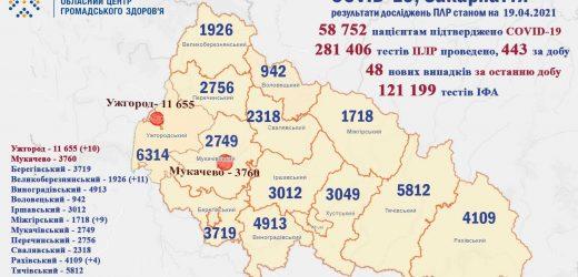 48 випадків COVID-19 виявили протягом доби на Закарпатті