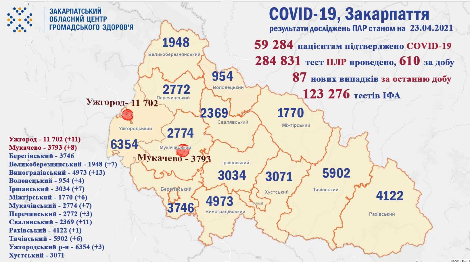 Протягом доби на Закарпатті виявлено 87 випадків COVID-19