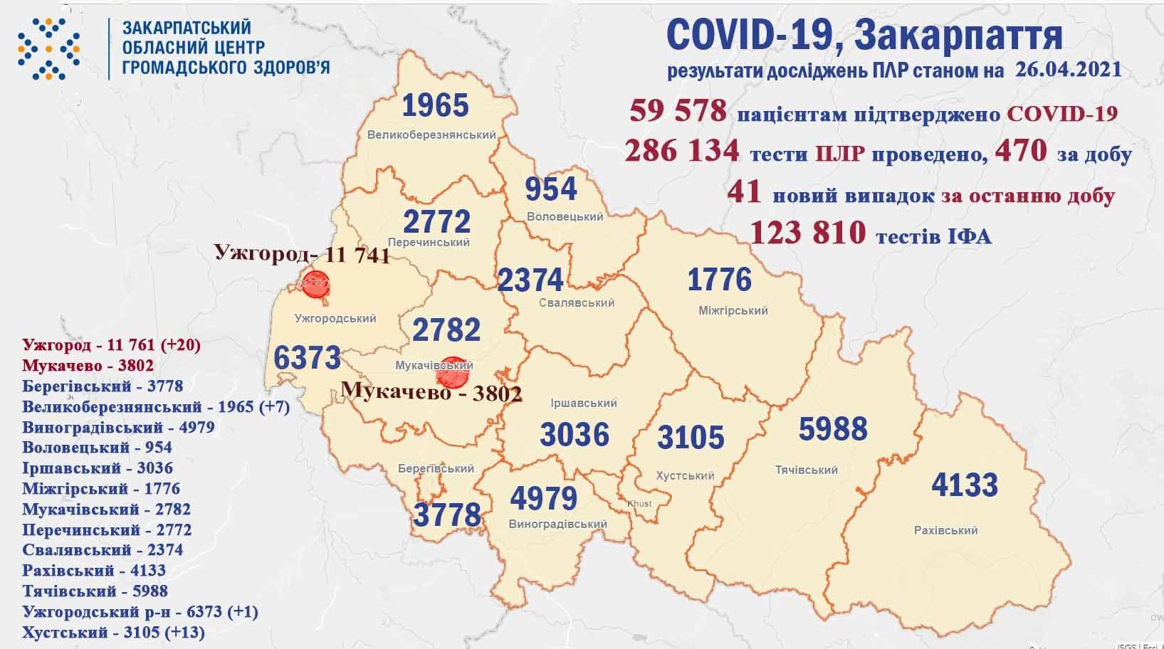 Протягом доби на Закарпатті виявлено 41 випадок COVID-19