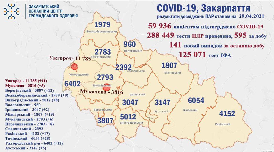 За добу на Закарпатті було виявлено 141 випадок COVID-19