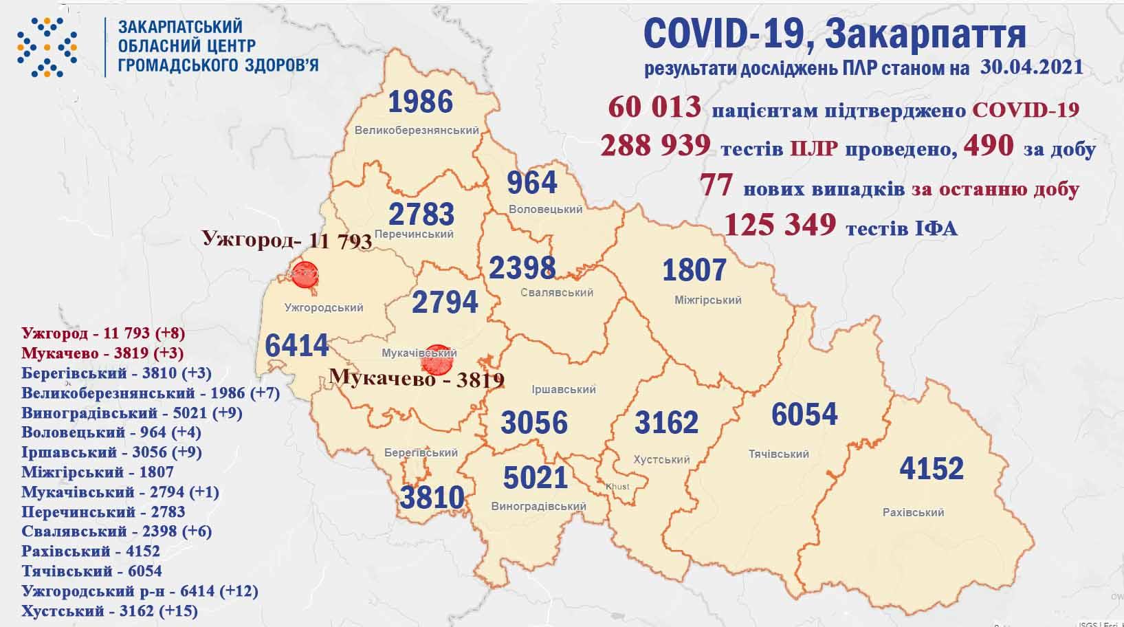 На Закарпатті протягом доби виявили 77 випадків COVID-19