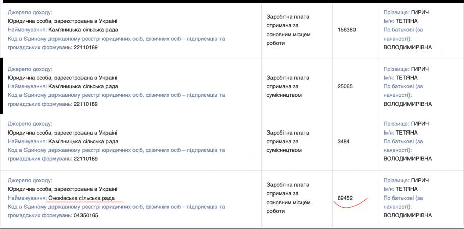 Децентралізація в дії: Секретарка на Закарпатті заробляє стільки ж як і голова облради Олексій Петров
