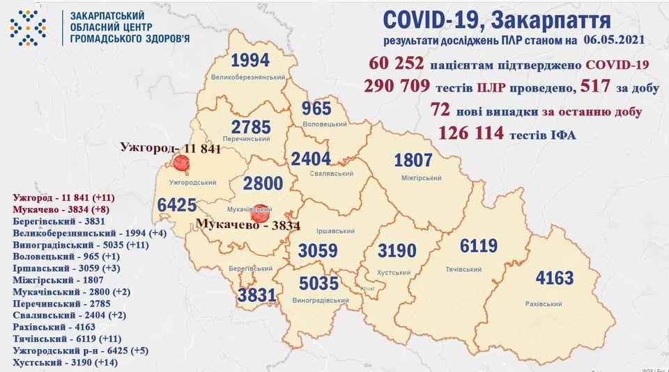 На Закарпатті за добу виявили 72 випадки COVID-19