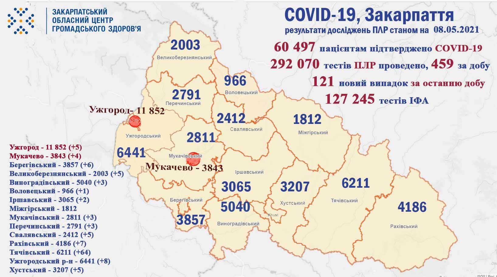 37 випадків COVID-19 виявлено за минулу добу на Закарпатті