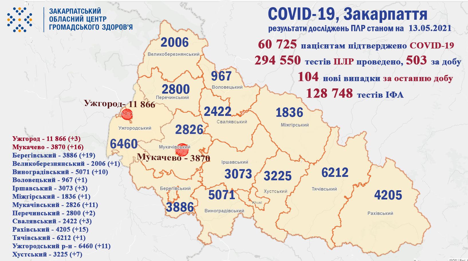 За минулу добу на Закарпатті у 104 пацієнтів підтверджено коронавірус