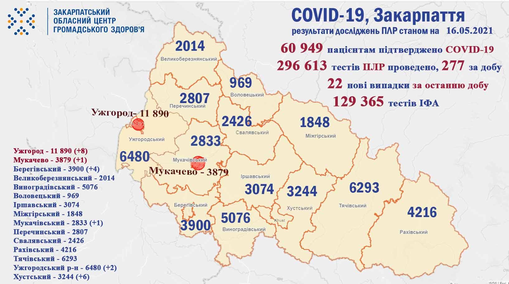 Упродовж минулої доби на Закарпатті виявлено 22 випадки COVID-19