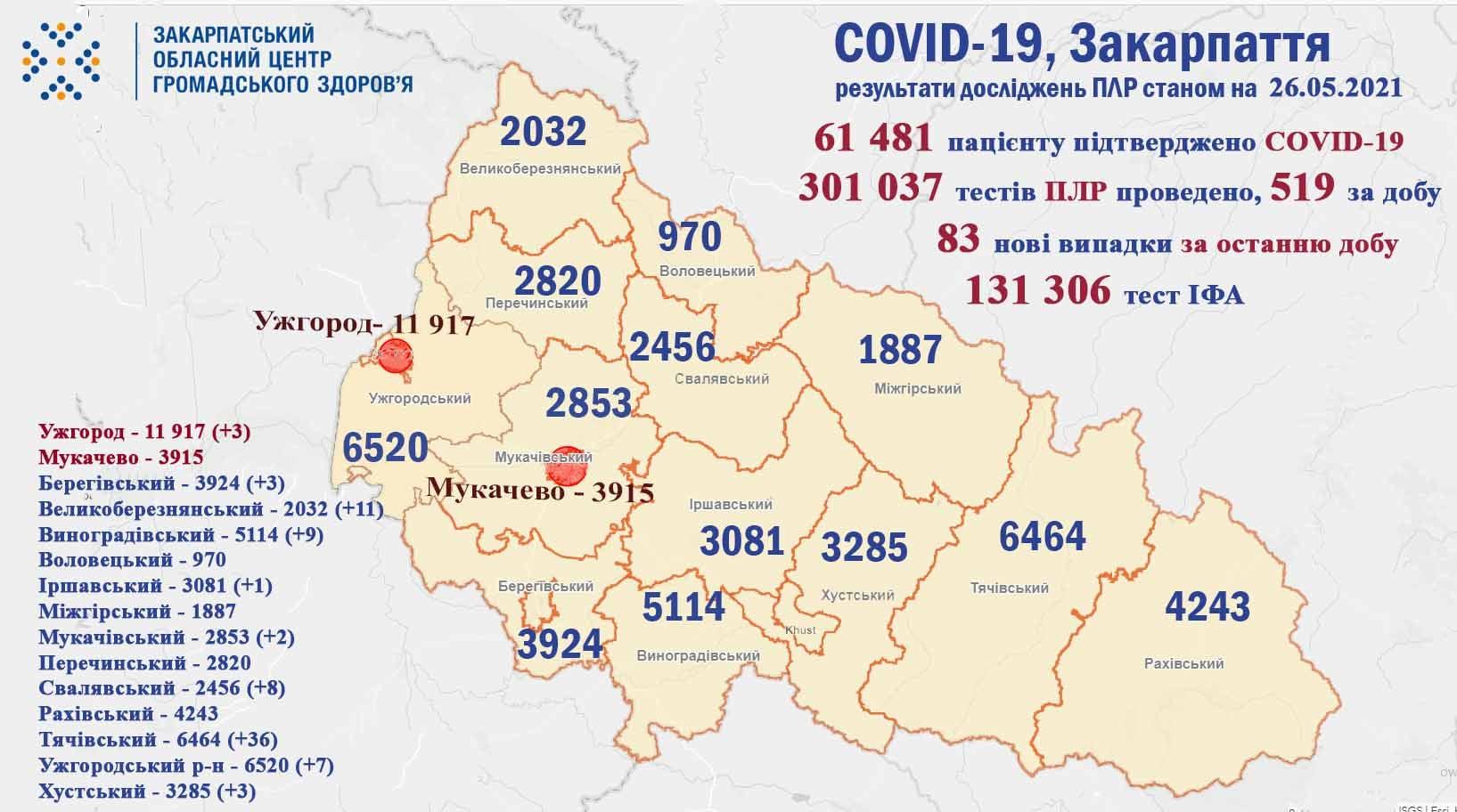 На Закарпатті за минулу добу виявили 83 випадки COVID-19