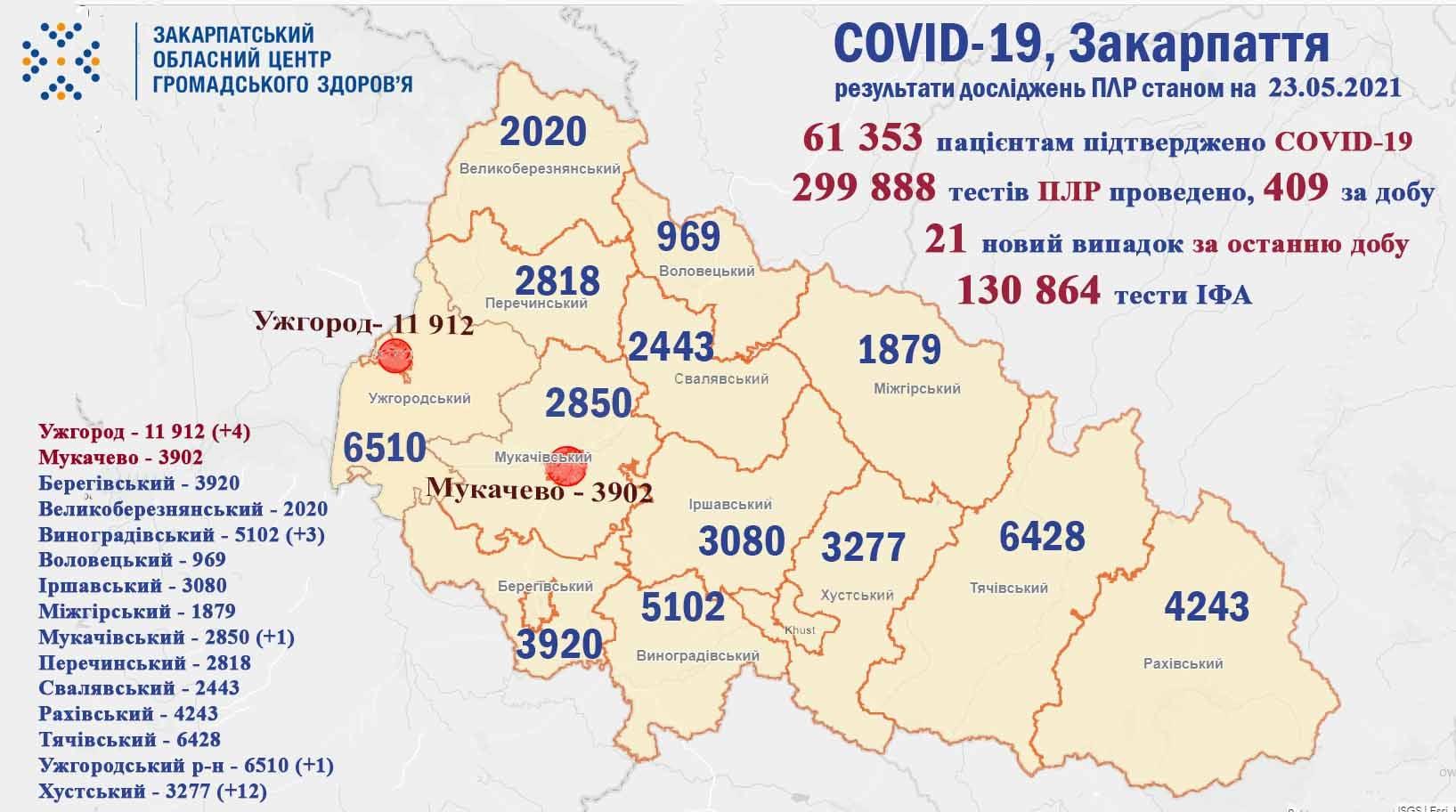 На Закарпатті за минулу добу виявили 21 випадок COVID-19