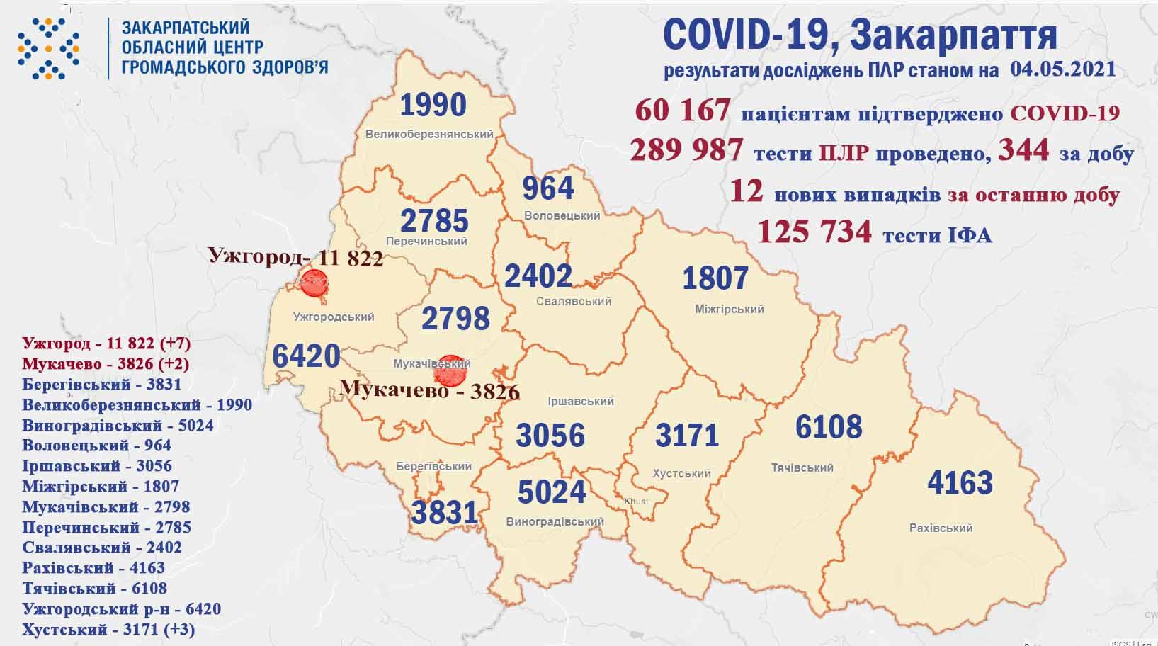 На ранок 4 травня лише у 12 закарпатців виявили COVID-19