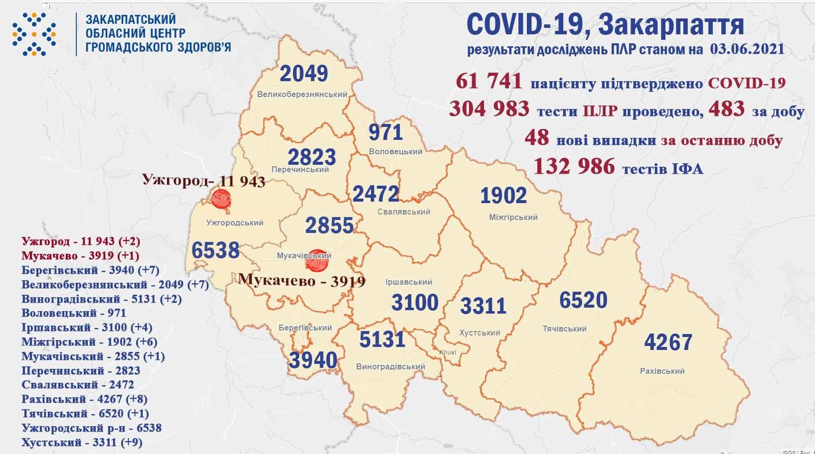 На Закарпатті протягом минулої доби у 48 пацієнтів підтверджено коронавірус