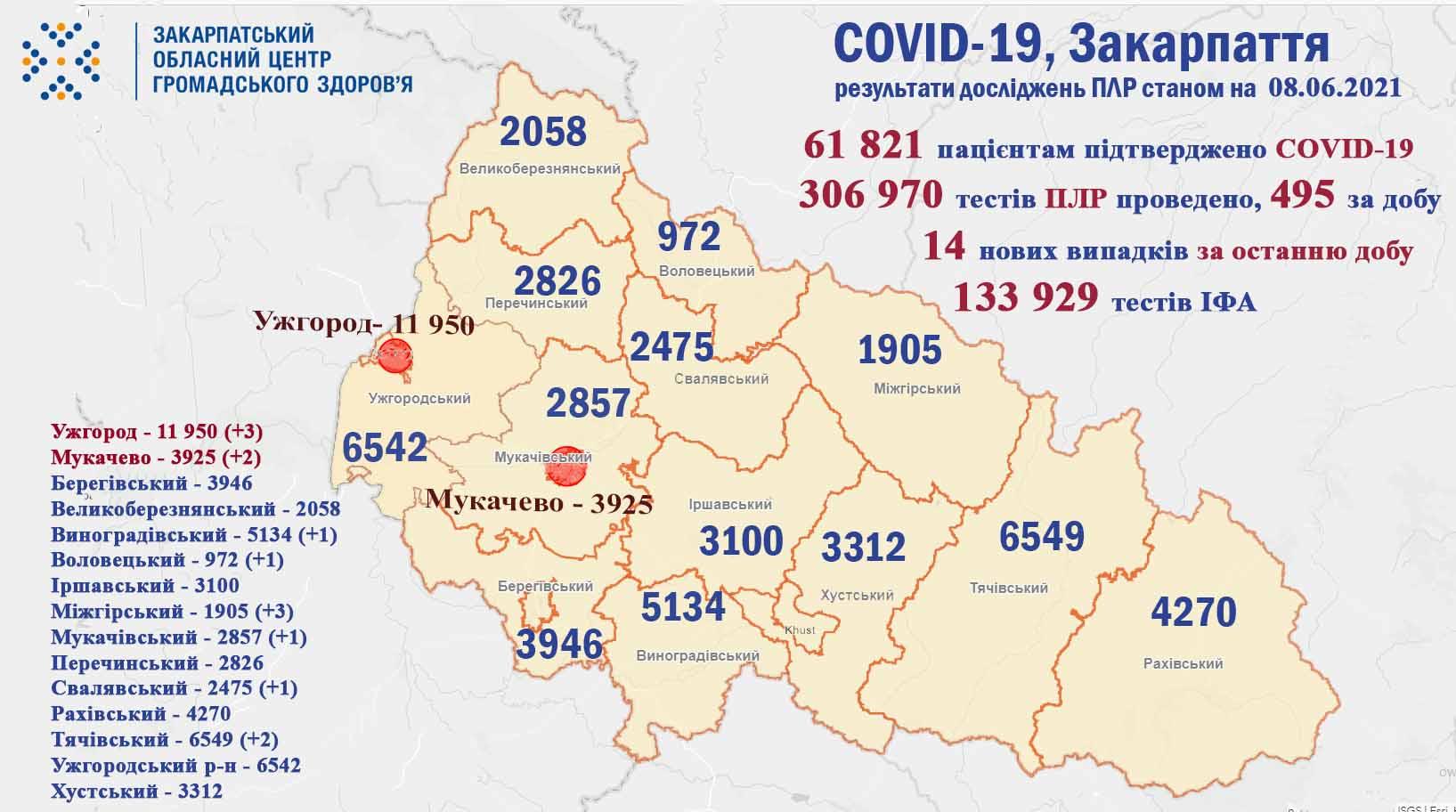 Протягом минулої доби на Закарпатті виявлено 14 випадків COVID-19