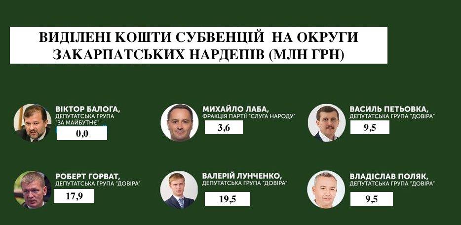 """Нардепи від """"Рідного Закарпаття"""" отримали на свої округи 94% субвенції з держбюджету"""
